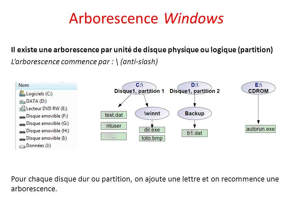 Arborescence Windows Il existe une arborescence par unité de disque physique ou logique (partition) Larborescence commence par : \ (anti-slash) Pour c