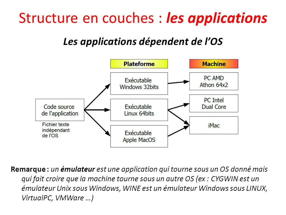 Les composants de lOS Les systèmes dexploitation (OS) comportent plusieurs composants qui permettent de les différencier Le noyau Il gère : Linterface avec le BIOS et le matériel Les périphériques (drivers) La mémoire Le système de fichiers Les processus (programmes tournant en mémoire) Le partage des ressources Gestion des utilisateurs, accès au disque dur, parcours du réseau … Linterpréteur de commande et lenvironnement graphique