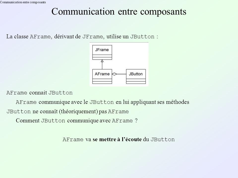 Communication entre composants La classe AFrame, dérivant de JFrame, utilise un JButton : AFrame connait JButton AFrame communique avec le JButton en lui appliquant ses méthodes JButton ne connaît (théoriquement) pas AFrame Comment JButton communique avec AFrame .