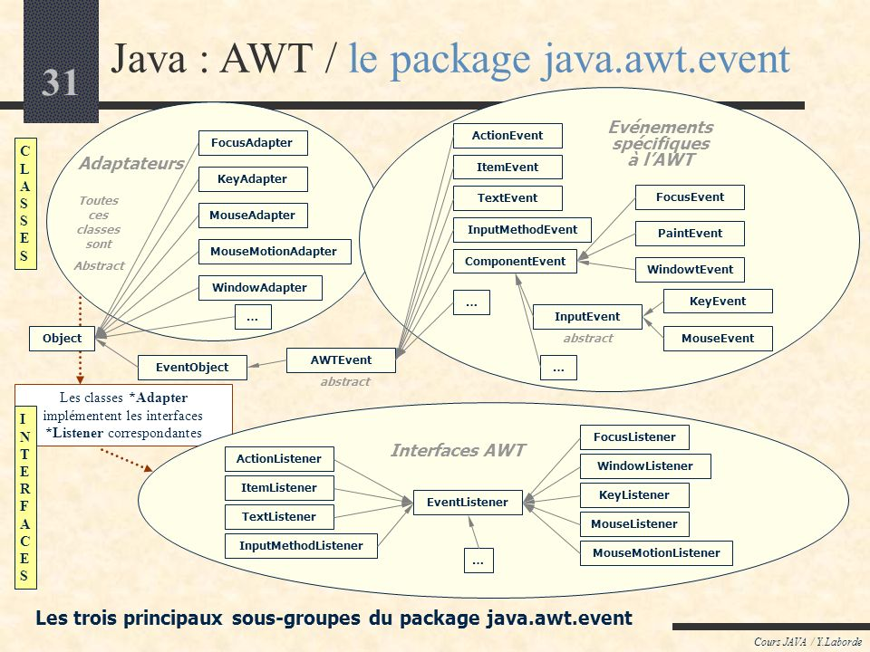30 Cours JAVA / Y.Laborde Java: Création dune application Java avec Frame (1) import java.awt.*; // La fenêtre Frame applicative class MyFrame extends