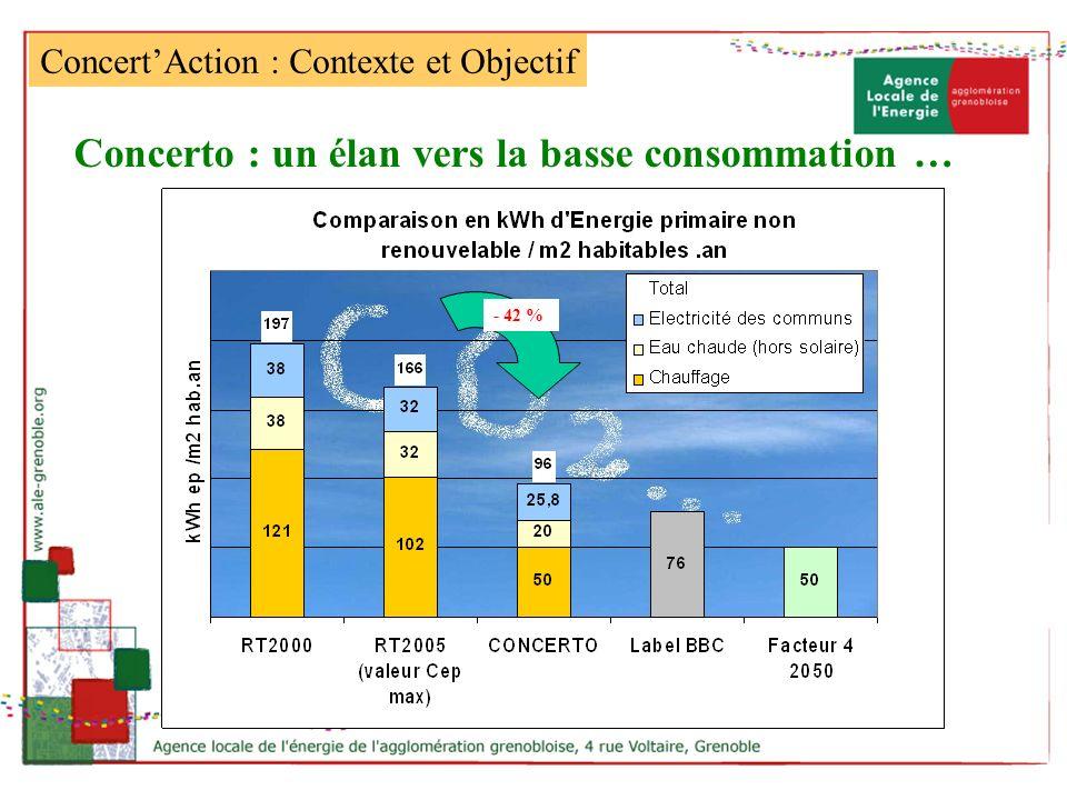 - 42 % Concerto : un élan vers la basse consommation … ConcertAction : Contexte et Objectif