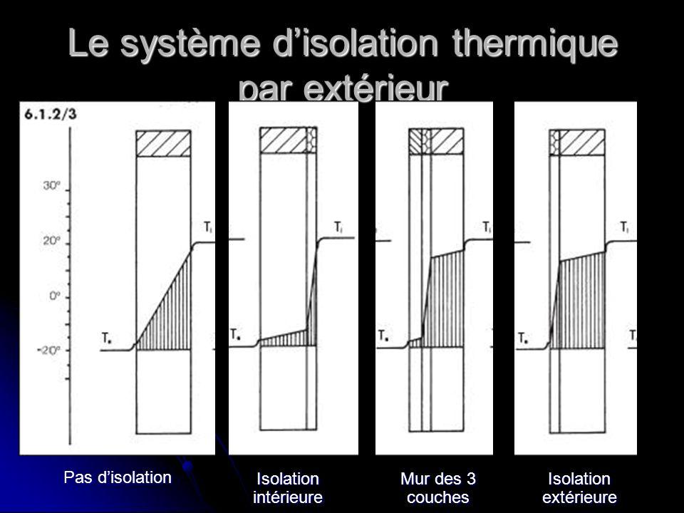 Le système disolation thermique par extérieur Pas disolation Isolation intérieure Mur des 3 couches Isolation extérieure