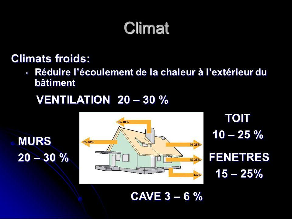 Climat Climats froids: Réduire lécoulement de la chaleur à lextérieur du bâtiment Réduire lécoulement de la chaleur à lextérieur du bâtiment TOIT 10 –