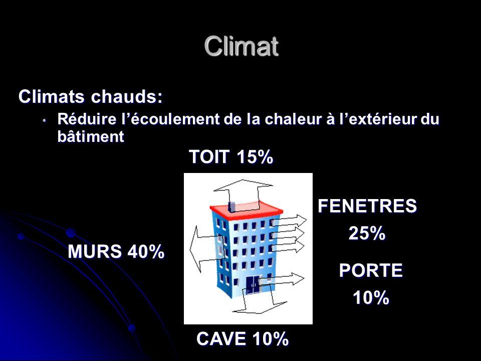 Climat Climats chauds: Réduire lécoulement de la chaleur à lextérieur du bâtiment Réduire lécoulement de la chaleur à lextérieur du bâtiment TOIT 15%