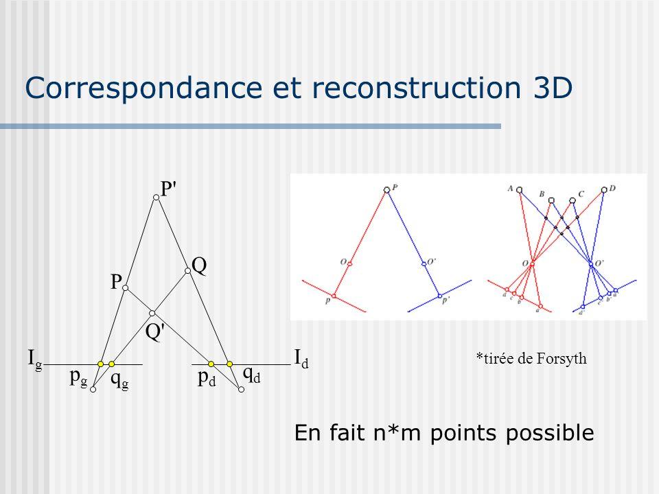Correspondance et reconstruction 3D P Q Q' P' IgIg IdId pgpg qgqg pdpd qdqd *tirée de Forsyth En fait n*m points possible