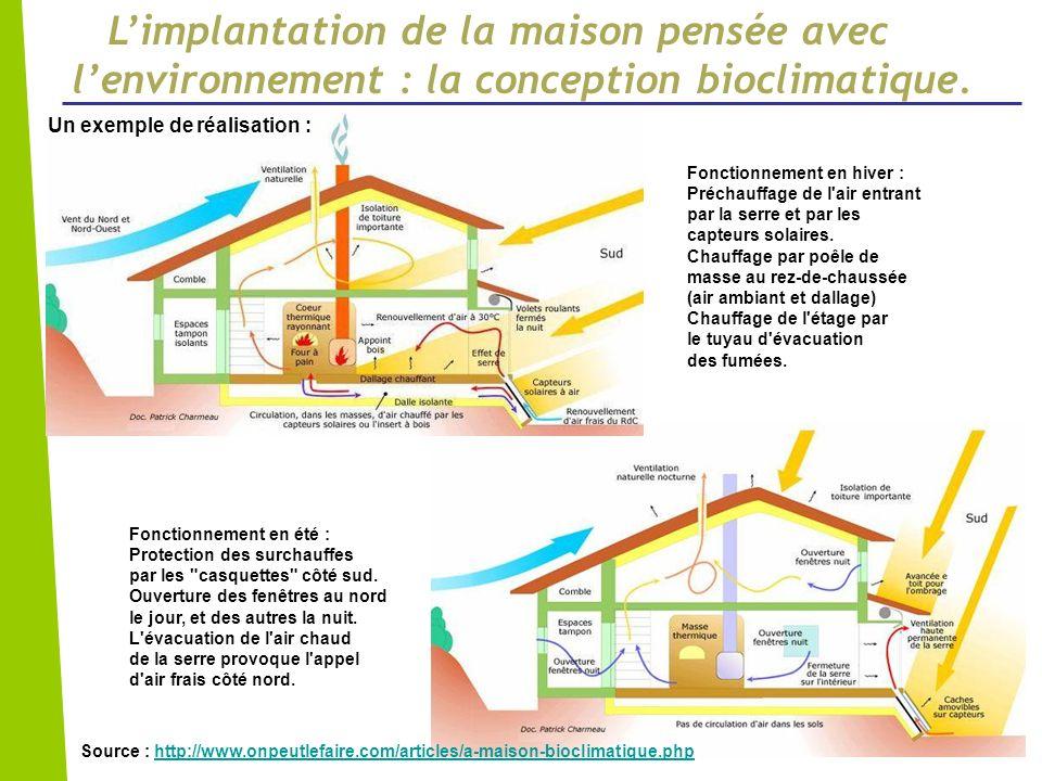 Limplantation de la maison pensée avec lenvironnement : la conception bioclimatique. Fonctionnement en été : Protection des surchauffes par les