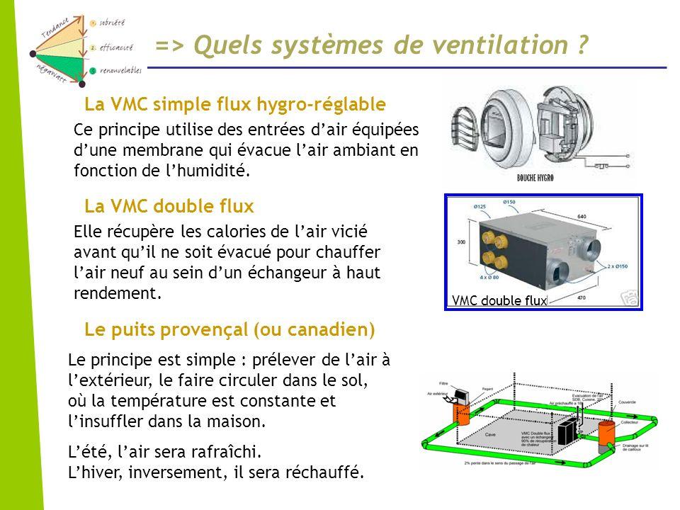 => Quels systèmes de ventilation ? La VMC double flux La VMC simple flux hygro-réglable Le puits provençal (ou canadien) Elle récupère les calories de