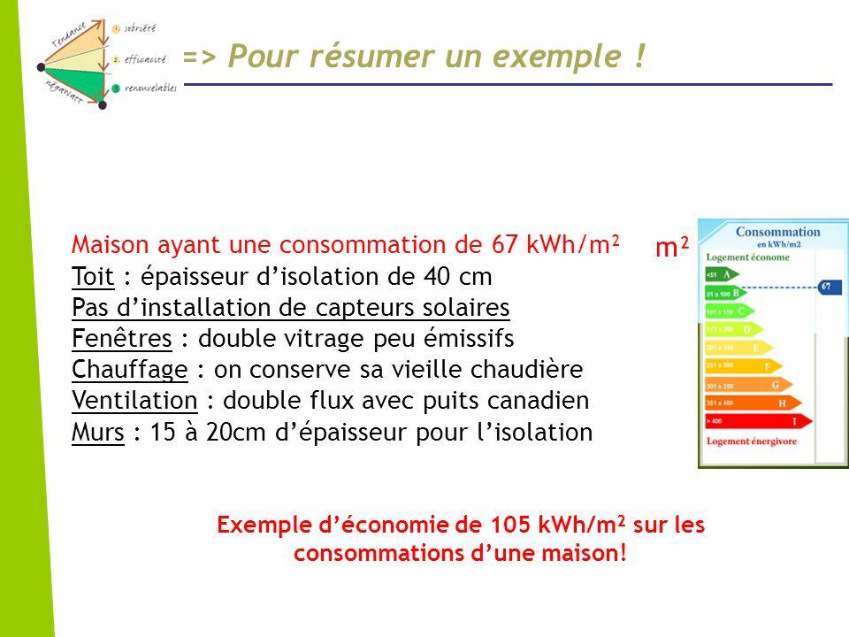 => Pour résumer un exemple ! Maison ayant une consommation de 172 kWh/m² Toit : épaisseur disolation de 20 cm Energie solaire : pas dénergie solaire F
