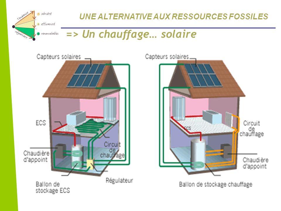 => Un chauffage… solaire UNE ALTERNATIVE AUX RESSOURCES FOSSILES