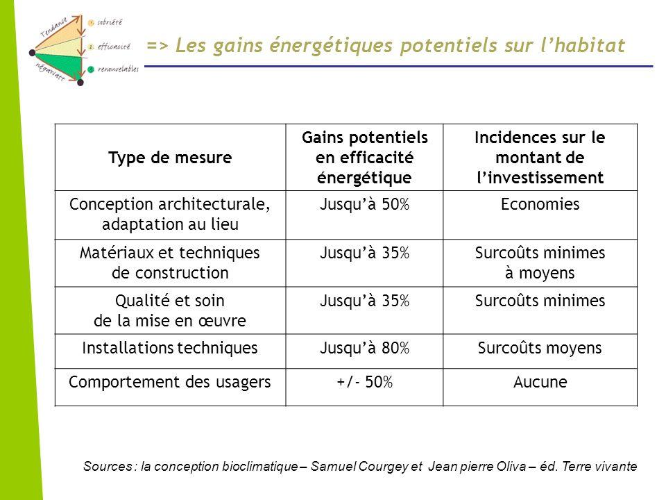 => Les gains énergétiques potentiels sur lhabitat Type de mesure Gains potentiels en efficacité énergétique Incidences sur le montant de linvestisseme