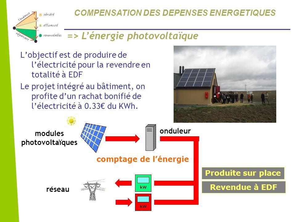 Lobjectif est de produire de lélectricité pour la revendre en totalité à EDF Le projet intégré au bâtiment, on profite dun rachat bonifié de lélectric