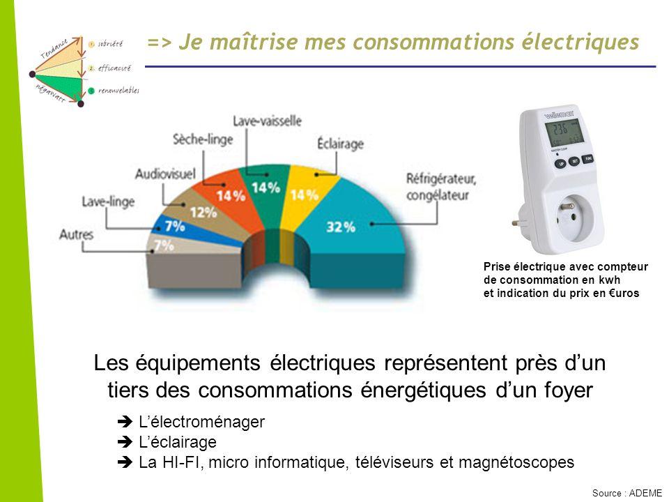 => Je maîtrise mes consommations électriques Adapter ses stratégies dachat Faire une veille sur les veilles Eclairage « naturel » et lampes à faible consommation selon lusage Source : ADEME