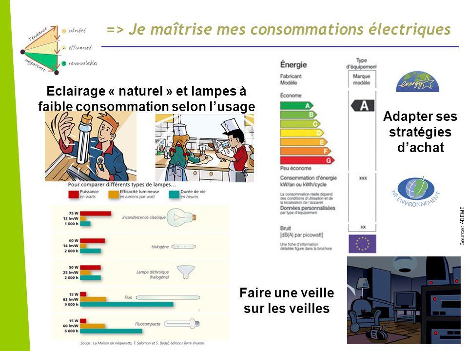 Le bâtiment le secteur le plus consommateur Source ADEME - En matière de chauffage et deau chaude sanitaire, la consommation moyenne du parc immobilier français est de 250 KWh ep*/m²/an.