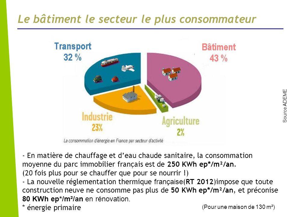 Le bâtiment le secteur le plus consommateur Source ADEME - En matière de chauffage et deau chaude sanitaire, la consommation moyenne du parc immobilie