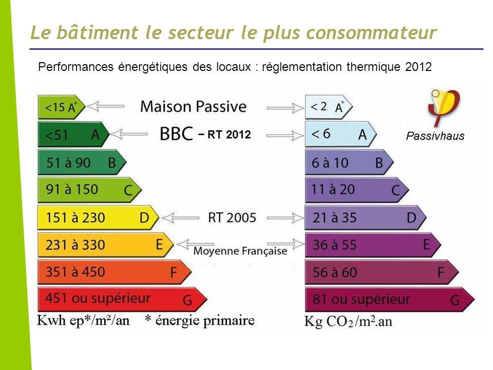 Le bâtiment le secteur le plus consommateur Performances énergétiques des locaux : réglementation thermique 2012