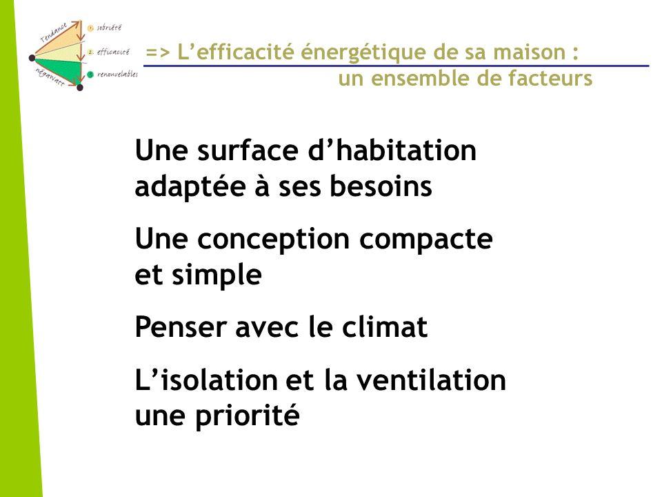 Une surface dhabitation adaptée à ses besoins Une conception compacte et simple Penser avec le climat Lisolation et la ventilation une priorité => Lef