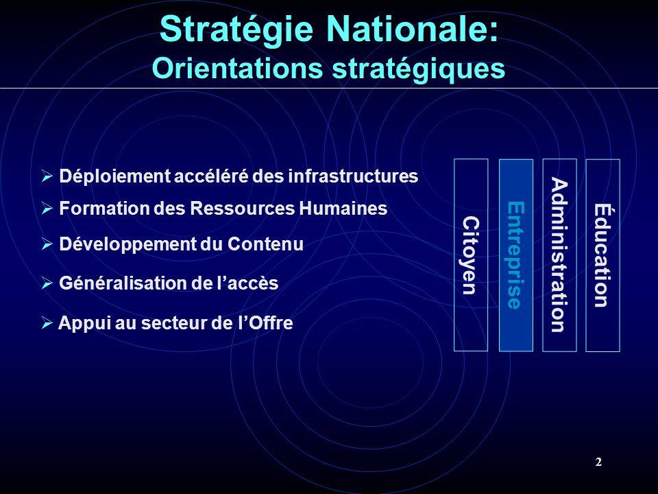 2 Déploiement accéléré des infrastructures Formation des Ressources Humaines Développement du Contenu Généralisation de laccès Appui au secteur de lOf