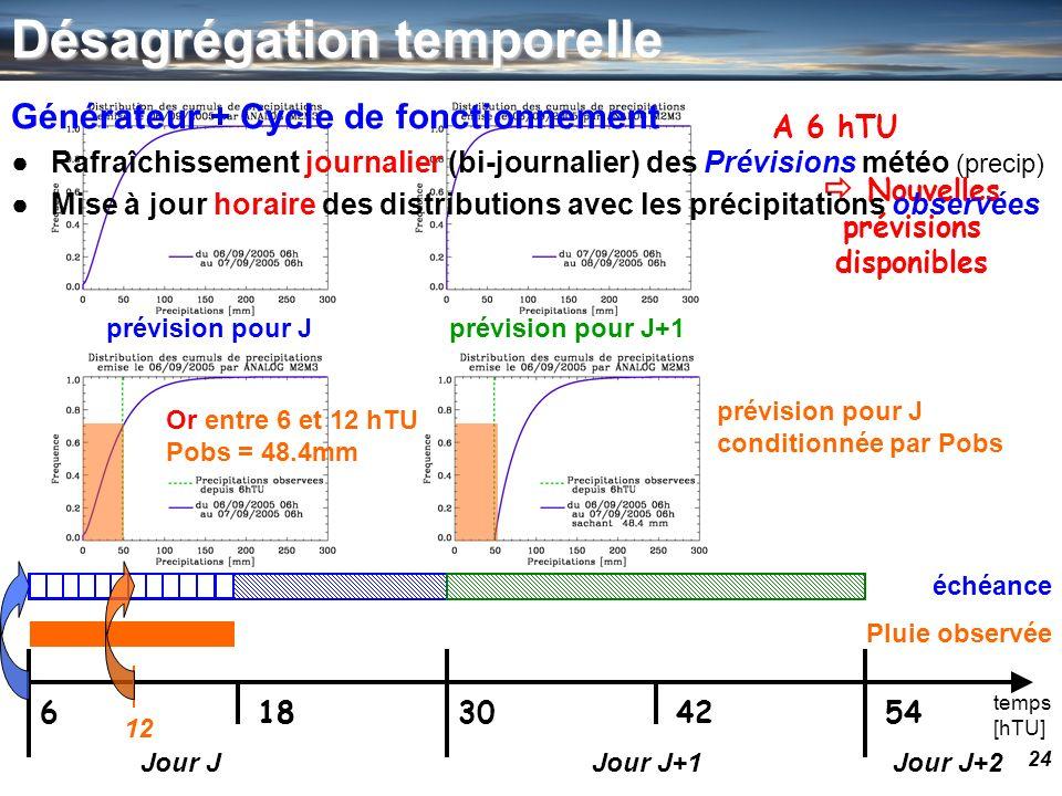 24 temps [hTU] 630541842 Jour JJour J+1Jour J+2 prévision pour Jprévision pour J+1 12 Or entre 6 et 12 hTU Pobs = 48.4mm prévision pour J conditionnée