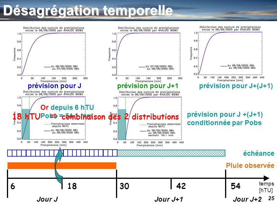 25 temps [hTU] 630541842 Jour JJour J+1Jour J+2 prévision pour Jprévision pour J+1prévision pour J+(J+1) Or depuis 6 hTU Pobs = 54.1 mm prévision pour