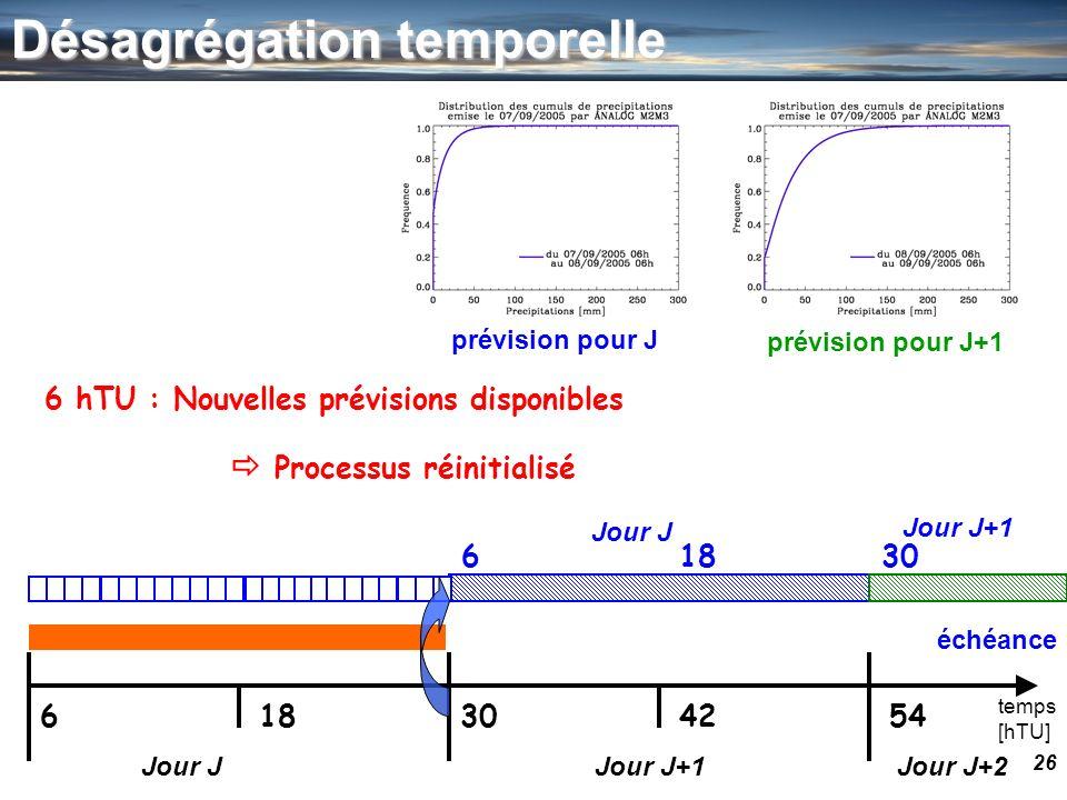 26 temps [hTU] 630541842 Jour JJour J+1Jour J+2 prévision pour J prévision pour J+1 Jour J Jour J+1 63018 6 hTU : Nouvelles prévisions disponibles éch