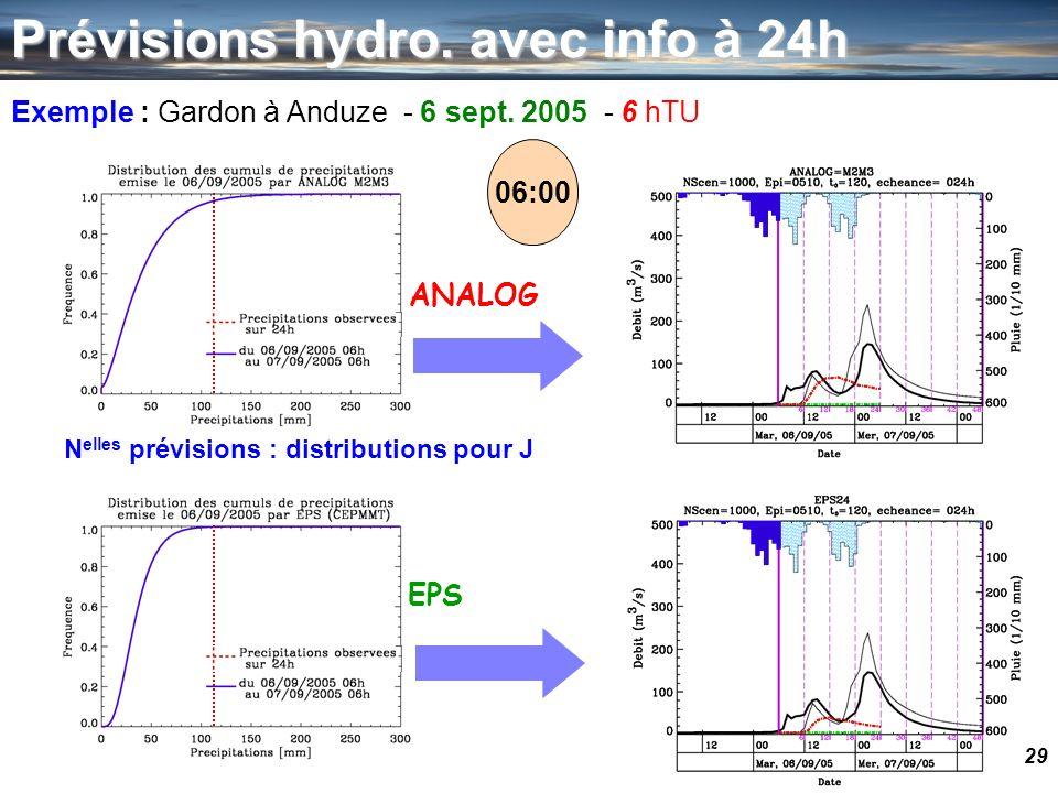 29 Exemple : Gardon à Anduze - 6 sept. 2005 - 6 hTU N elles prévisions : distributions pour J EPS ANALOG Prévisions hydro. avec info à 24h 06:00