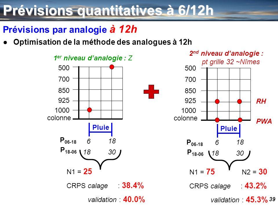 39 Prévisions quantitatives à 6/12h Prévisions par analogie à 12h Optimisation de la méthode des analogues à 12h colonne 1000 925 850 700 500 18 Pluie