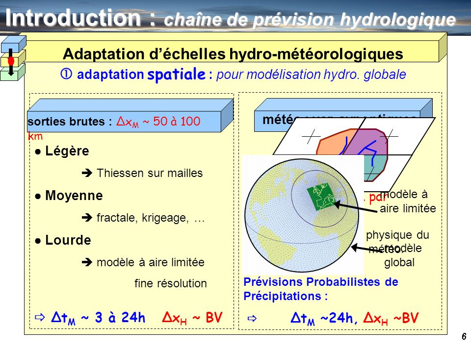 7 Introduction : chaîne de prévision hydrologique Légère moyenne, triangle Moyenne fractale générateur stochastique Lourde modèle à aire limitée Δt H ~ 1h Δx H ~ BV Moyenne générateur stochastique Δt H ~ 1h Δx H ~ BV adaptation temporelle : spécifique aux bassins à crues rapides Adaptation déchelles hydro-météorologiques