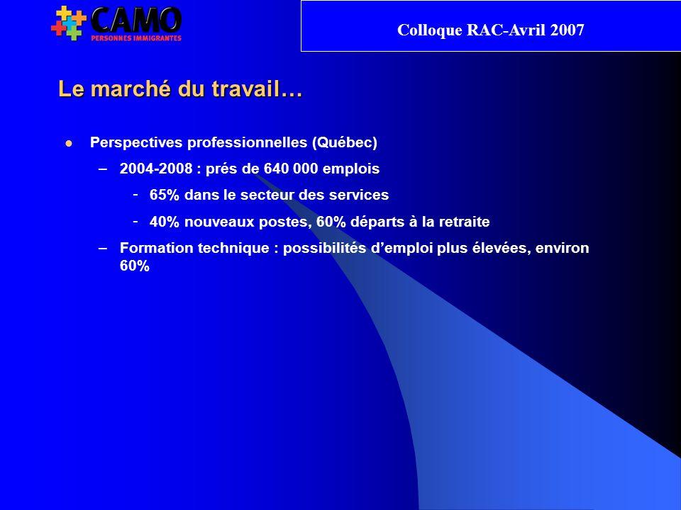 Le marché du travail… Perspectives professionnelles (Québec) –2004-2008 : prés de 640 000 emplois - 65% dans le secteur des services - 40% nouveaux postes, 60% départs à la retraite –Formation technique : possibilités demploi plus élevées, environ 60% Colloque RAC-Avril 2007