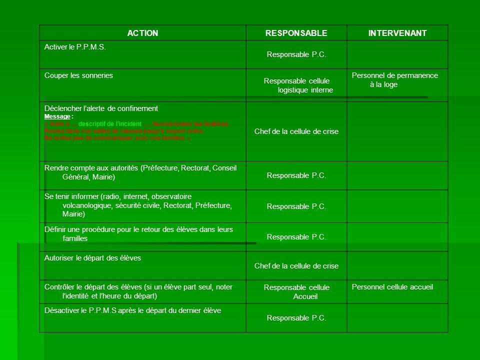 ACTIONRESPONSABLEINTERVENANT Activer le P.P.M.S. Responsable P.C. Couper les sonneries Responsable cellule logistique interne Personnel de permanence