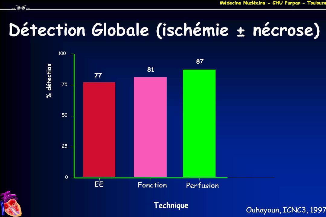 Médecine Nucléaire - CHU Purpan - Toulouse Détection Globale (ischémie ± nécrose) 77 87 81 0 25 50 75 100 % détection EE Perfusion Fonction Technique