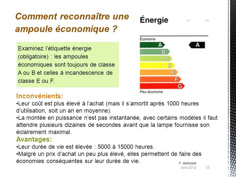 Examinez létiquette énergie (obligatoire) : les ampoules économiques sont toujours de classe A ou B et celles à incandescence de classe E ou F. Inconv