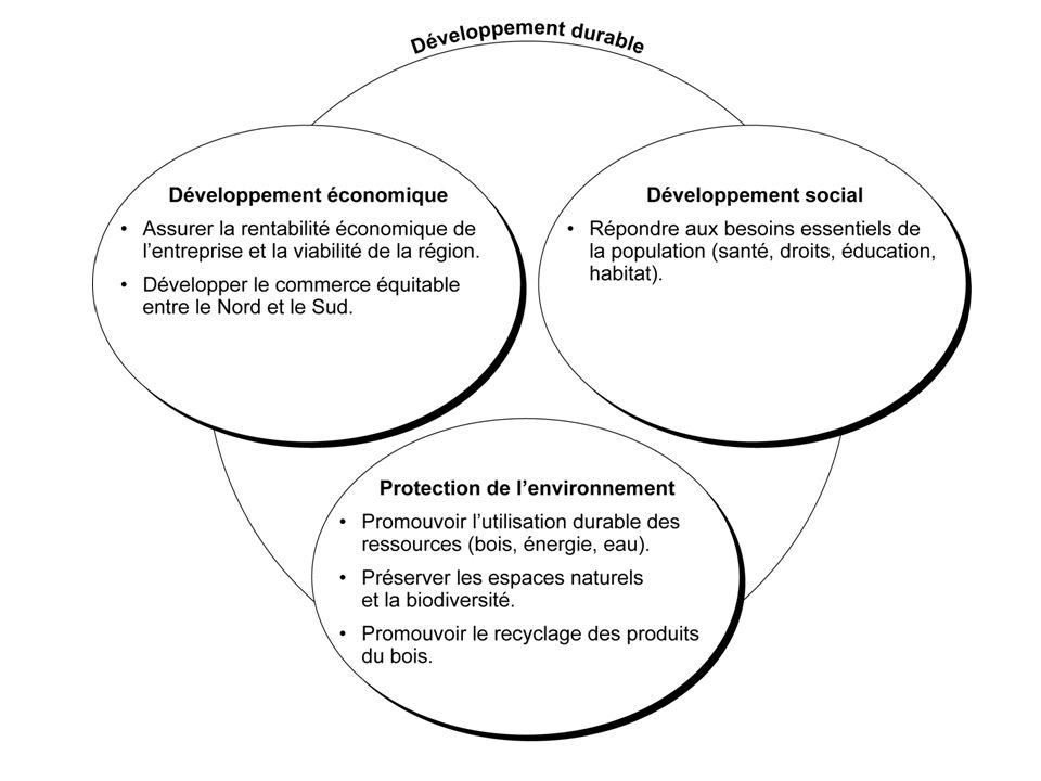 Exemples de développement durable Exploiter une forêt en respectant les règles de la certification FSC.