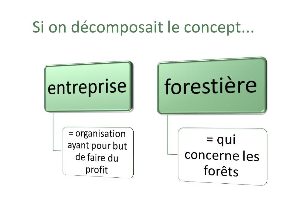 Organisation ayant pour but de faire des profits avec les produits provenant de la forêt.
