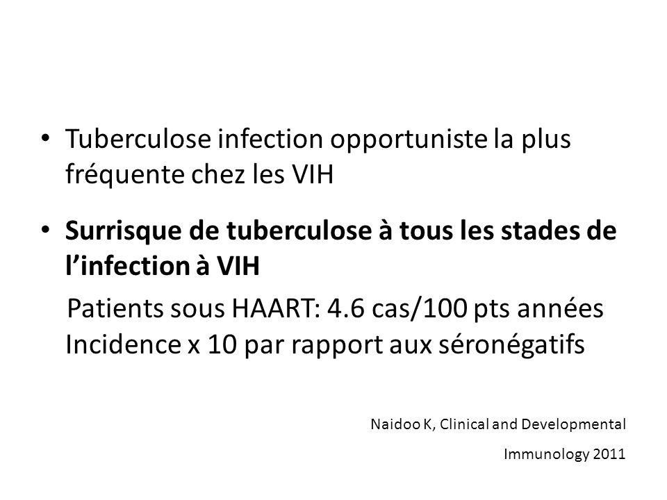 Tuberculose infection opportuniste la plus fréquente chez les VIH Surrisque de tuberculose à tous les stades de linfection à VIH Patients sous HAART: 4.6 cas/100 pts années Incidence x 10 par rapport aux séronégatifs Naidoo K, Clinical and Developmental Immunology 2011