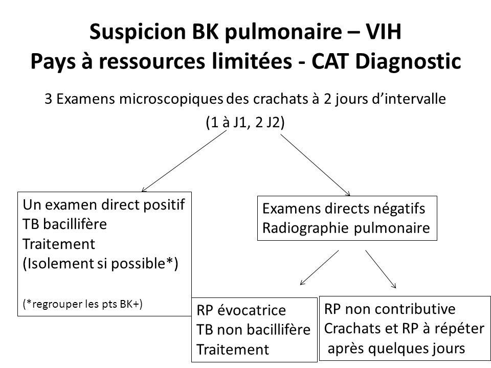 Suspicion BK pulmonaire – VIH Pays à ressources limitées - CAT Diagnostic 3 Examens microscopiques des crachats à 2 jours dintervalle (1 à J1, 2 J2) Un examen direct positif TB bacillifère Traitement (Isolement si possible*) (*regrouper les pts BK+) Examens directs négatifs Radiographie pulmonaire RP évocatrice TB non bacillifère Traitement RP non contributive Crachats et RP à répéter après quelques jours