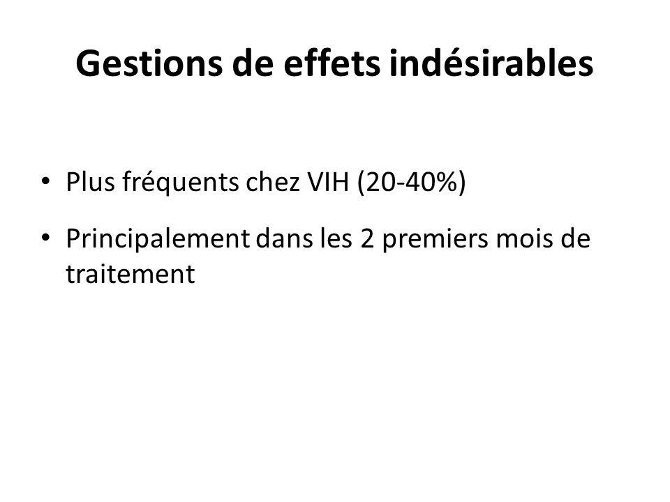 Gestions de effets indésirables Plus fréquents chez VIH (20-40%) Principalement dans les 2 premiers mois de traitement