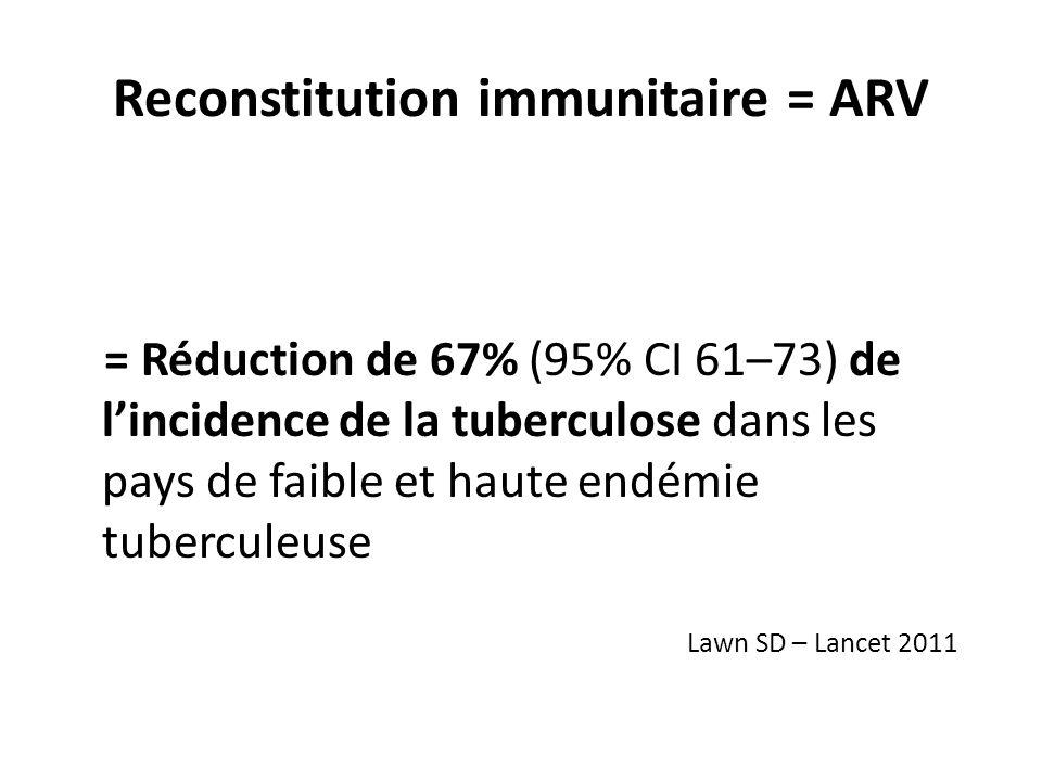 Reconstitution immunitaire = ARV = Réduction de 67% (95% CI 61–73) de lincidence de la tuberculose dans les pays de faible et haute endémie tuberculeuse Lawn SD – Lancet 2011