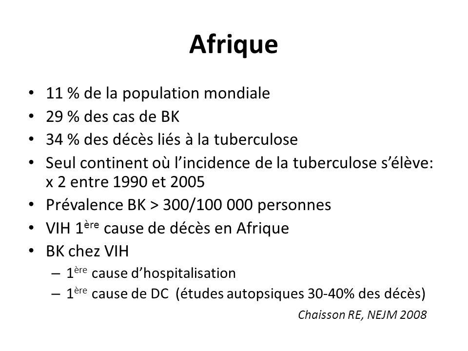 Afrique 11 % de la population mondiale 29 % des cas de BK 34 % des décès liés à la tuberculose Seul continent où lincidence de la tuberculose sélève: x 2 entre 1990 et 2005 Prévalence BK > 300/100 000 personnes VIH 1 ère cause de décès en Afrique BK chez VIH – 1 ère cause dhospitalisation – 1 ère cause de DC (études autopsiques 30-40% des décès) Chaisson RE, NEJM 2008
