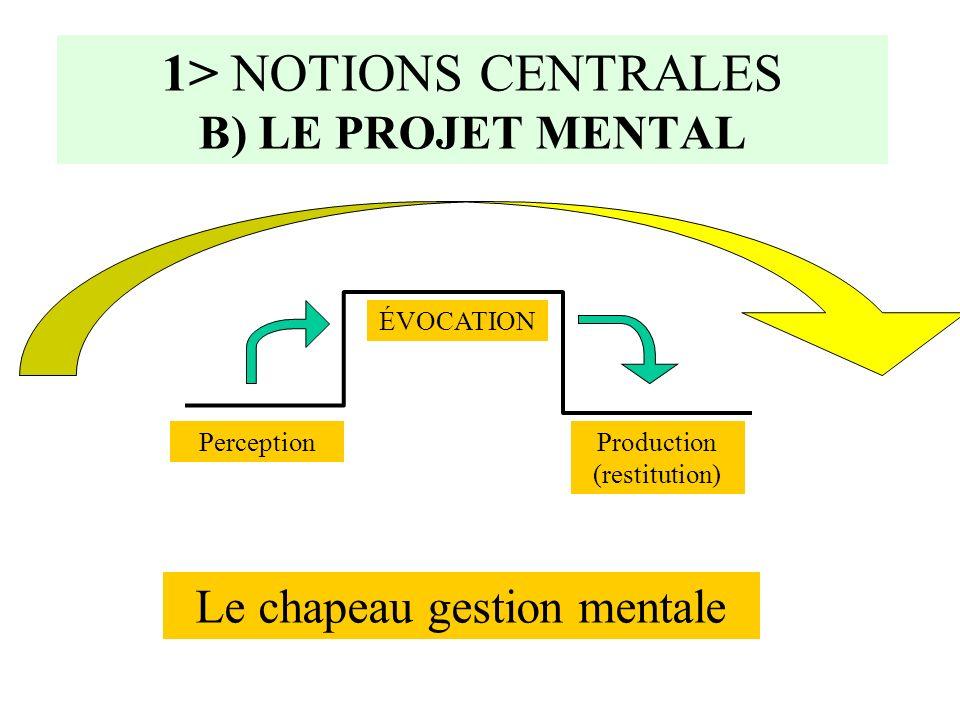 1>A) PISTES DACTION Varier les perceptions ( visuelles; auditives; manipulations…….) Développer des habitudes évocatives (Masquer ce qui a été donné à