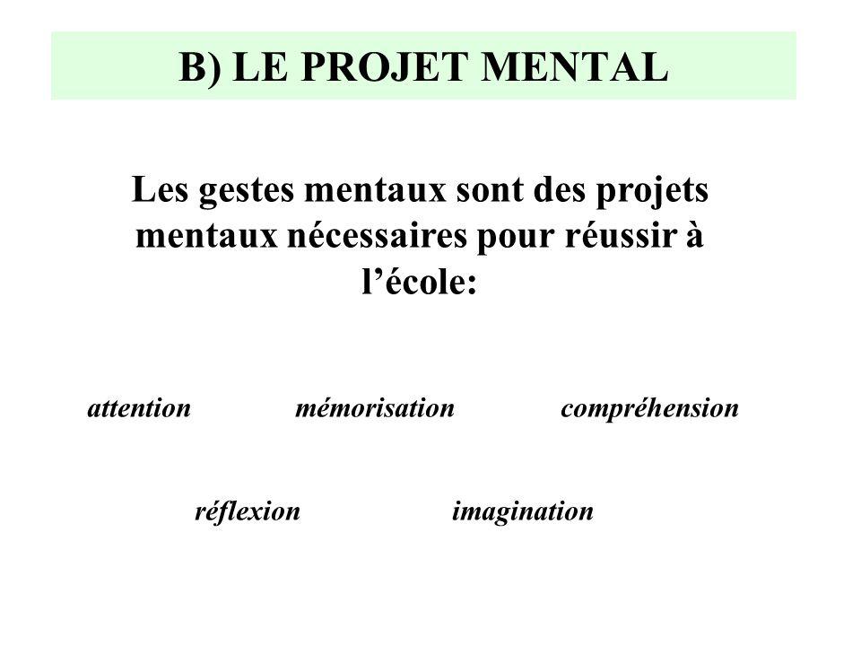 B) LE PROJET MENTAL PerceptionProduction (restitution) ÉVOCATION ATTENTION (paroles;images) MEMORISATION (combien de personnages, de couleurs) REFLEXI