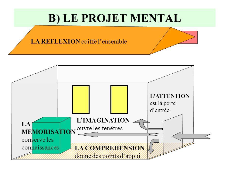 B) LE PROJET MENTAL Les gestes mentaux sont des projets mentaux nécessaires pour réussir à lécole: attention mémorisation compréhension réflexion imag