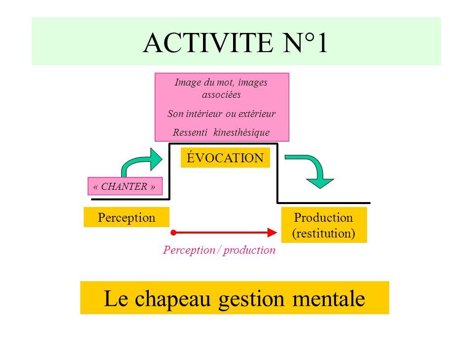 Perception / production ACTIVITE N°1 Le chapeau gestion mentale PerceptionProduction (restitution) ÉVOCATION Image du mot, images associées Son intérieur ou extérieur Ressenti kinesthésique « CHANTER »