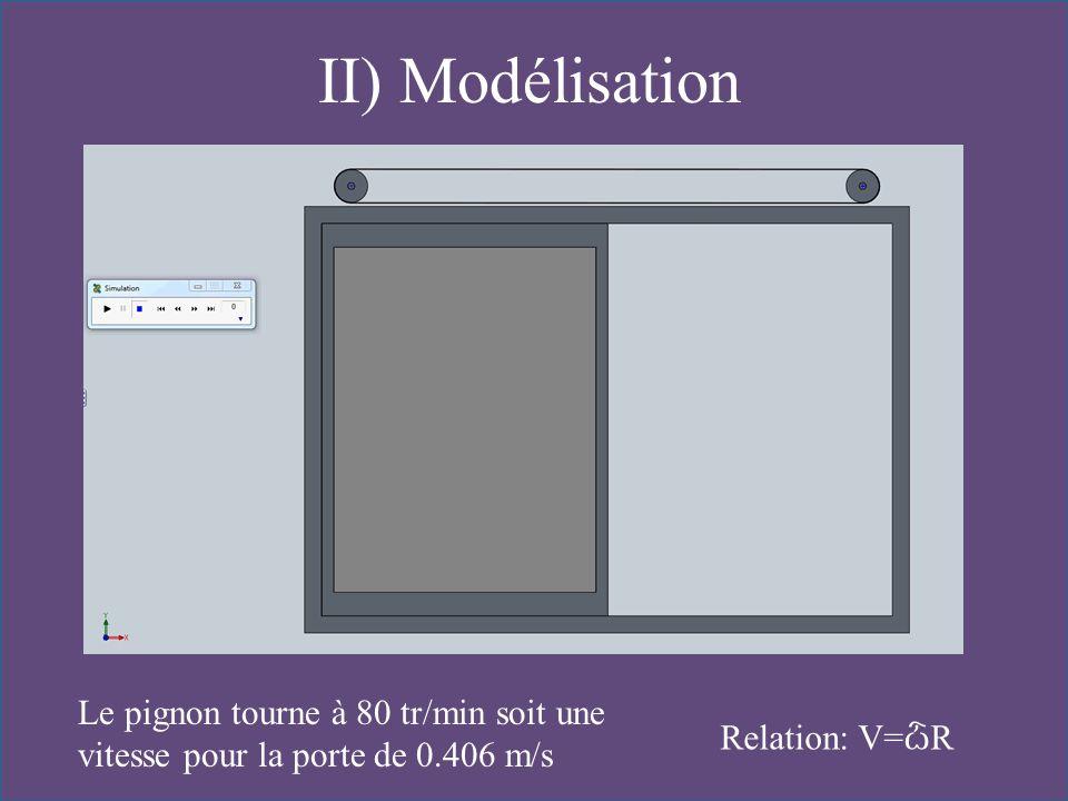 Le pignon tourne à 80 tr/min soit une vitesse pour la porte de 0.406 m/s Relation: V= ѽ R II) Modélisation