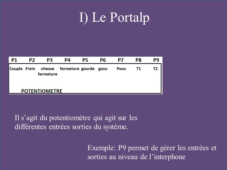 I) Le Portalp Il sagit du potentiomètre qui agit sur les différentes entrées sorties du système. Exemple: P9 permet de gérer les entrées et sorties au