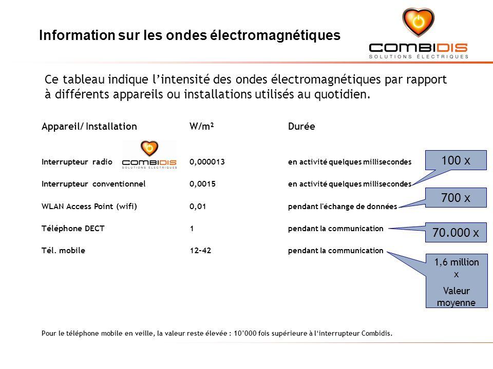 Appareil/ Installation W/m² Durée Interrupteur radio 0,000013 en activité quelques millisecondes Interrupteur conventionnel 0,0015 en activité quelques millisecondes WLAN Access Point (wifi)0,01 pendant l échange de données Téléphone DECT 1 pendant la communication Tél.
