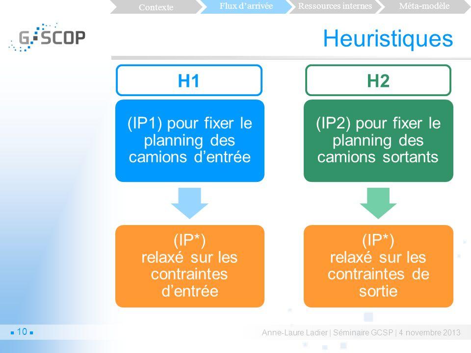 Heuristiques Anne-Laure Ladier | Séminaire GCSP | 4 novembre 2013 (IP1) pour fixer le planning des camions dentrée (IP*) relaxé sur les contraintes dentrée (IP2) pour fixer le planning des camions sortants (IP*) relaxé sur les contraintes de sortie H1H2 Contexte Flux darrivéeRessources internesMéta-modèle 10