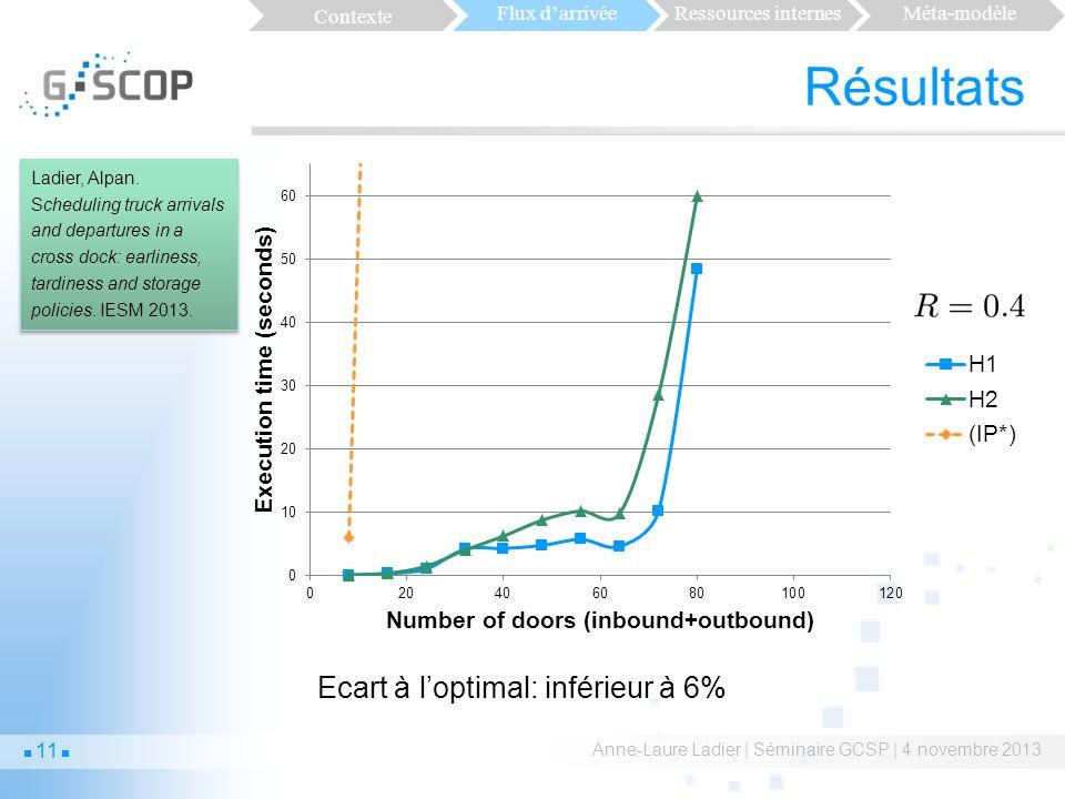 Résultats Anne-Laure Ladier | Séminaire GCSP | 4 novembre 2013 Ecart à loptimal: inférieur à 6% Ladier, Alpan.