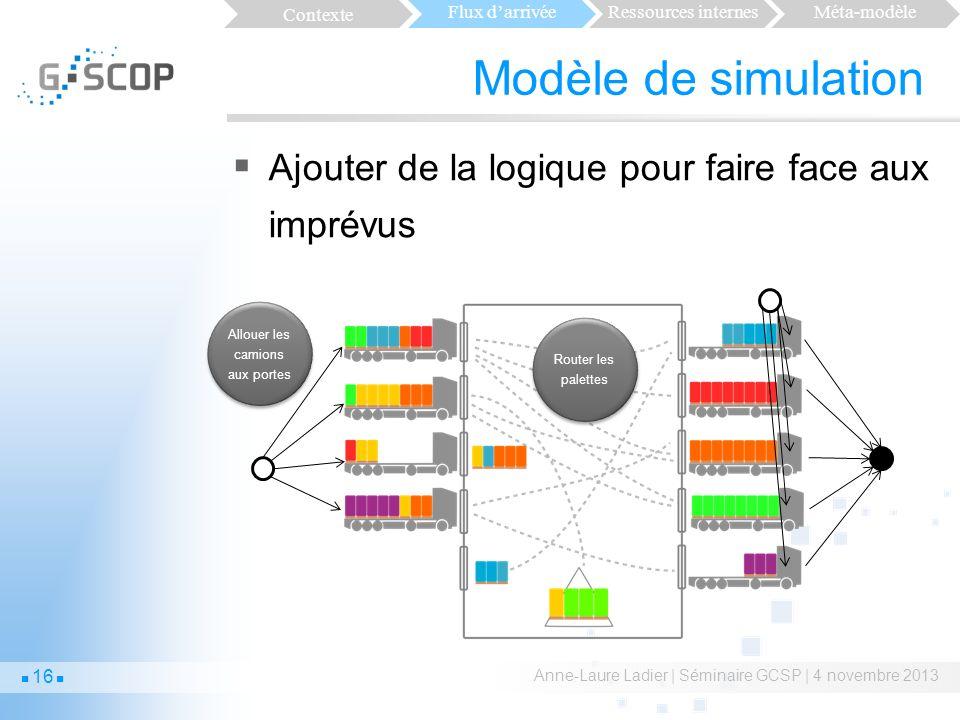 Modèle de simulation Ajouter de la logique pour faire face aux imprévus Anne-Laure Ladier | Séminaire GCSP | 4 novembre 2013 16 Allouer les camions aux portes Router les palettes Contexte Flux darrivéeRessources internesMéta-modèle