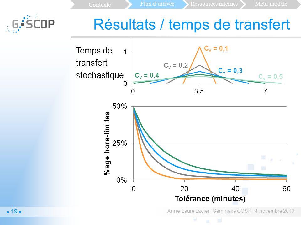 Résultats / temps de transfert Anne-Laure Ladier | Séminaire GCSP | 4 novembre 2013 Temps de transfert stochastique 19 Contexte Flux darrivéeRessources internesMéta-modèle