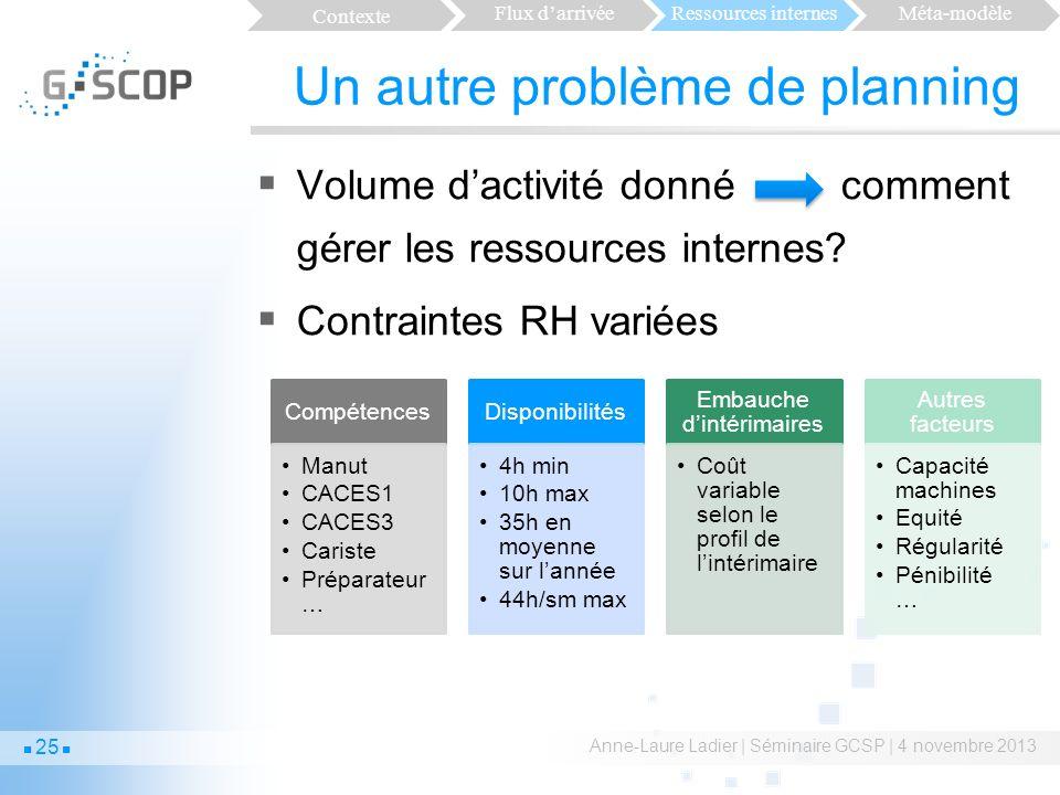 Un autre problème de planning Volume dactivité donné comment gérer les ressources internes.